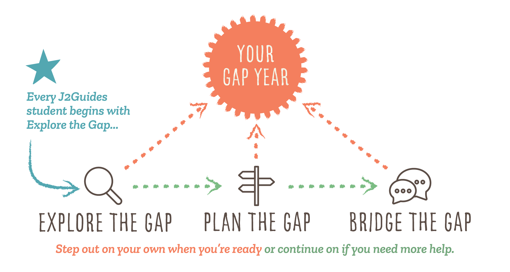 Diagram showing how students all begin with Explore the Gap and then proceed with additional services as needed towards their Gap Year planning